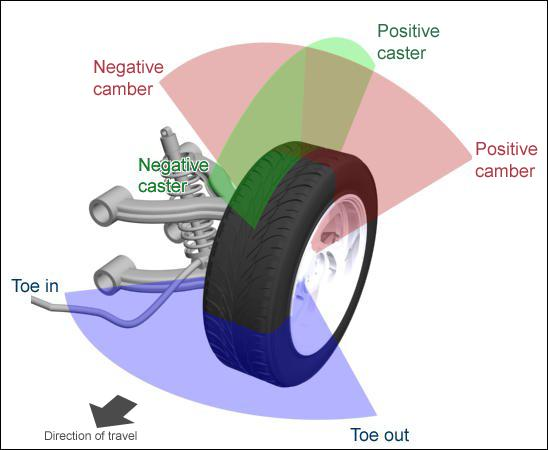 caster  camber and alignment