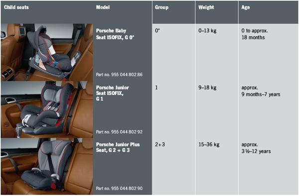Buy Porsche Child Seats